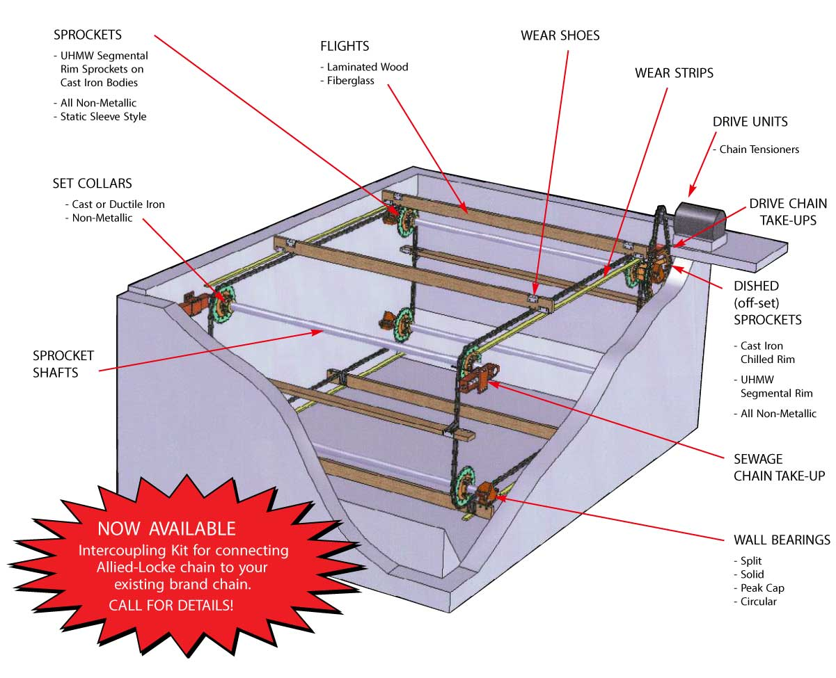 Products Environmental Chains Uniking Canada Manufacturing Agent Schematic Diagram Ups Prolink Call Us For Specifications On Items Not Shown All Our And Materials Are American Made